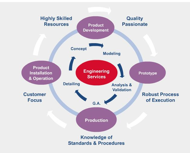 Flow chart Engineering Services